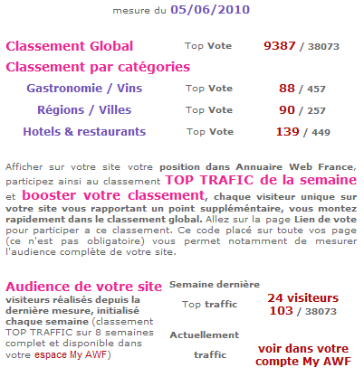 Annuaire Stat Winefrance
